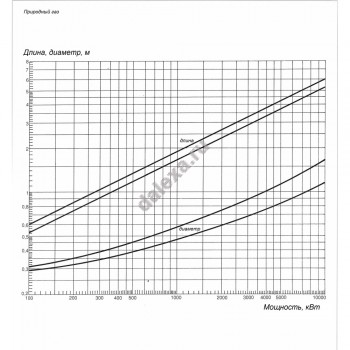 Газовая горелка ELCO VG 1.85 D KN
