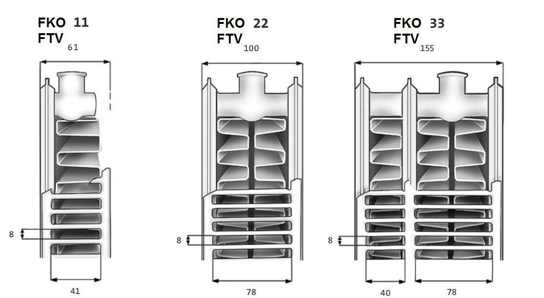 Типы панельного радиатора с боковым подключением KERMI FKO. Разрез. Конструкция
