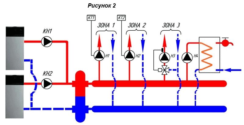 система отопления с гидравлической стрелкой и коллектором