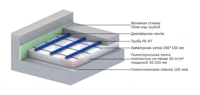 структура стяжки теплого пола