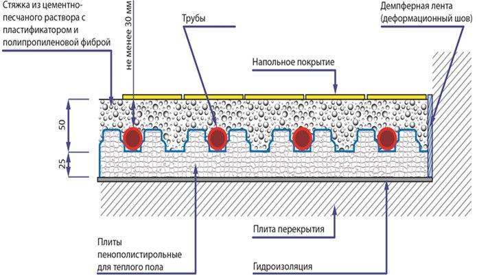 Схема монтажа стяжки теплого пола